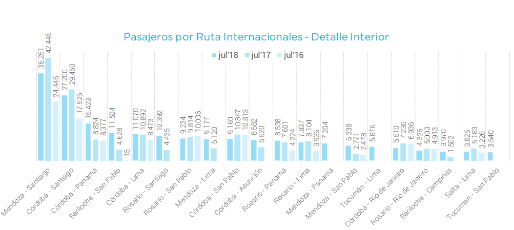julio 2018 internacional comparacion
